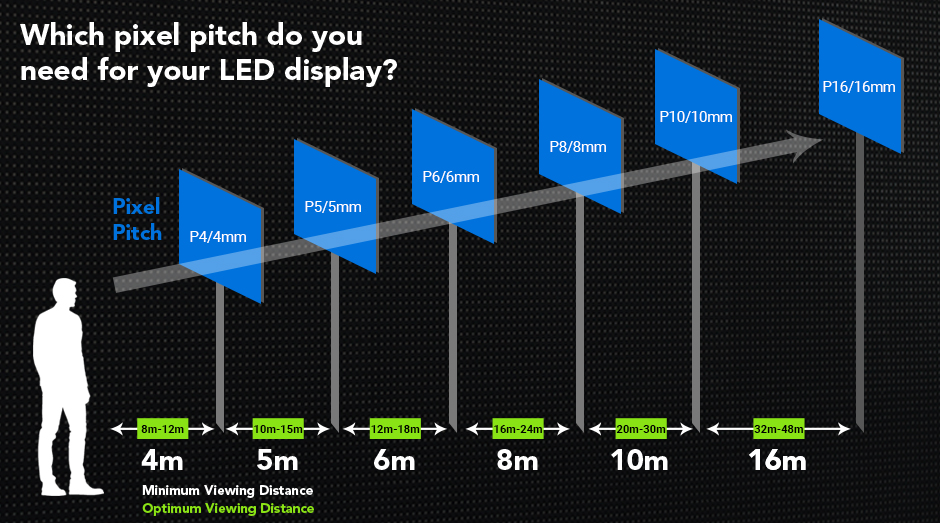 LED-Display-Wall-Pixel-Pitch